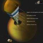 Saturn Moon TItan Oceans