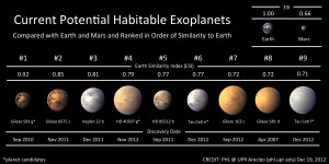 Exo-planets December 2012