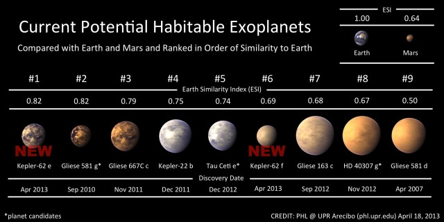 Current potentially habitable exoplanets