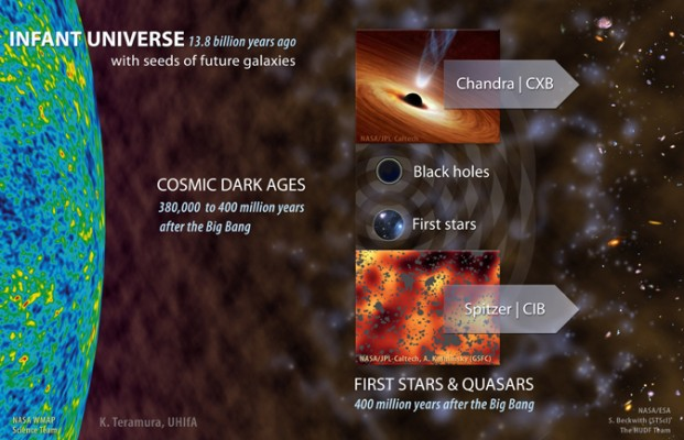 First Stars and Quasars