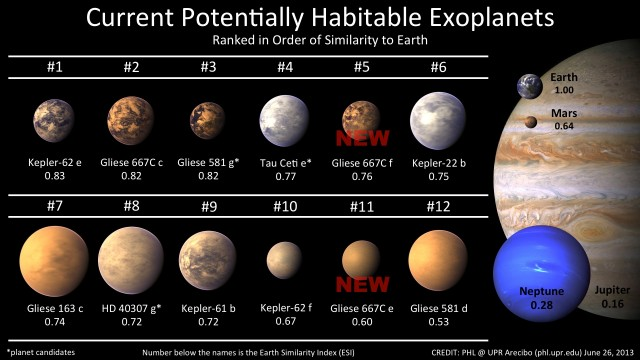 The Habitable Exoplanets Catalog now list a dozen object of interest as potentially habitable worlds with the addition of two new planets, Gliese 667C e and f (Gliese 667C c was known since early 2012). Credit: PHL @ UPR Arecibo.