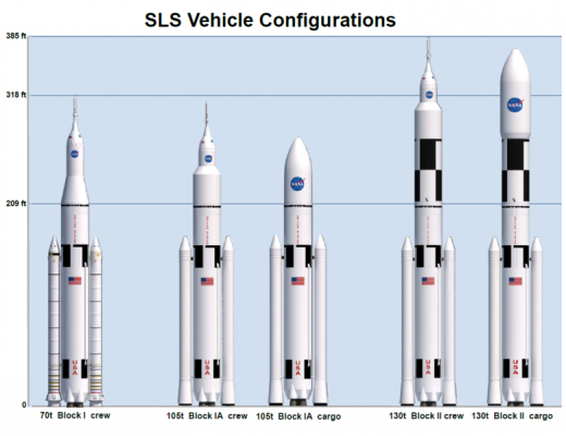 Space Launch System (SLS) Configurations