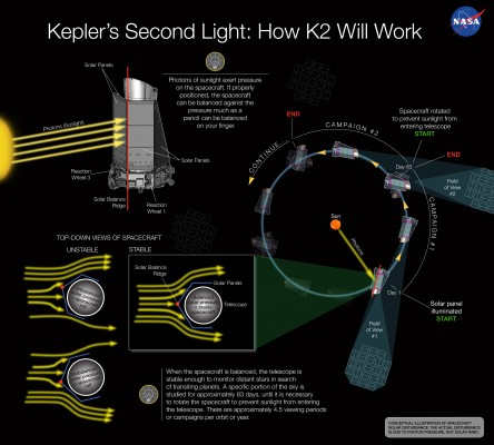 Kepler new K3 Mission