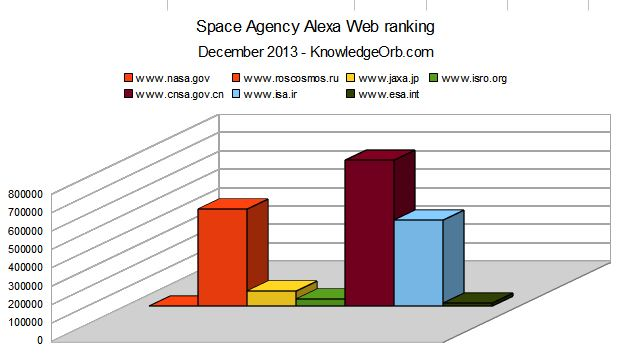 space agency alexa rank