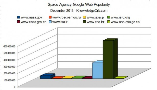 Space Agency Popularity December 2013