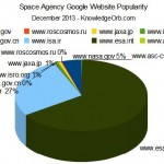 Space Agency Popularity Pie Chart