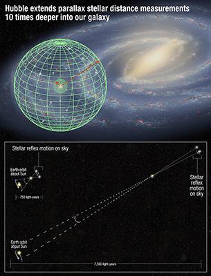 Credit: NASA, ESA, A. Riess (JHU/STScI), S. Casertano (STScI/JHU), J. Anderson and J. MacKenty (STScI), and A. Filippenko (University of California, Berkeley)