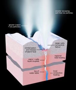 Enceladus' geyser-active