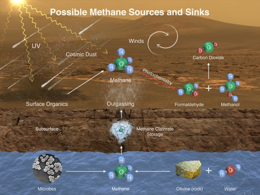 methane might be added to Mars' atmosphere