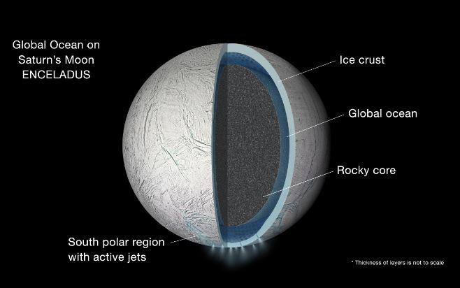 Saturn Moon Ocean